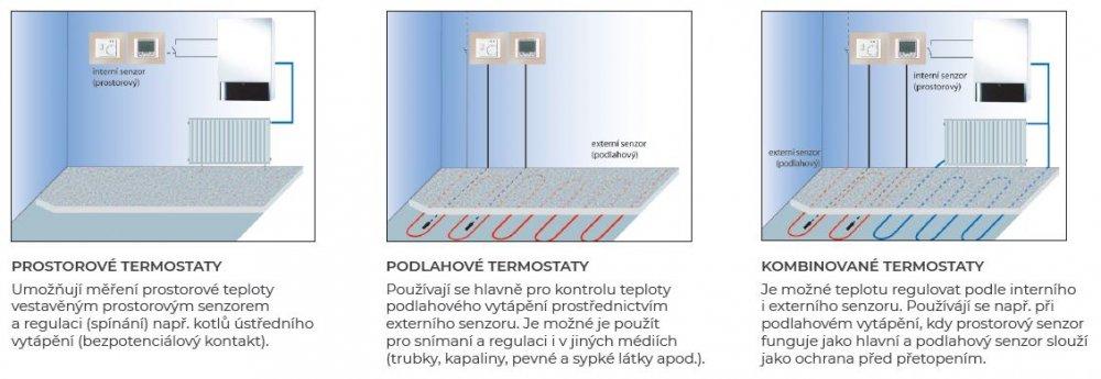 Rozdělení termostatů